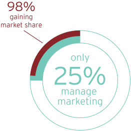 manage_marketing