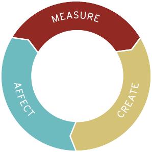 measure_create_affect