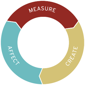 measure_create_affect
